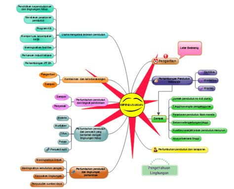 membuat mind map limbah padat amalina shadrina blog s kependudukkan