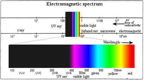 Ultraviolet Light Definition by Spectrum Light Meaning 28 Images Uv Light Systems