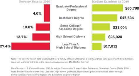 which is better a masters or bachelor degree new year s resolution finish college ohio higher ed