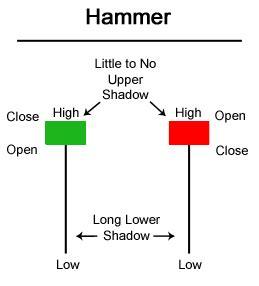 candlestick pattern red hammer candlestick patterns hanging man hammer investar blog