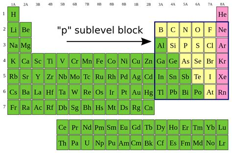 Periodic Table Sublevels by File P Sublevel Block Svg Wikibooks Open Books For An