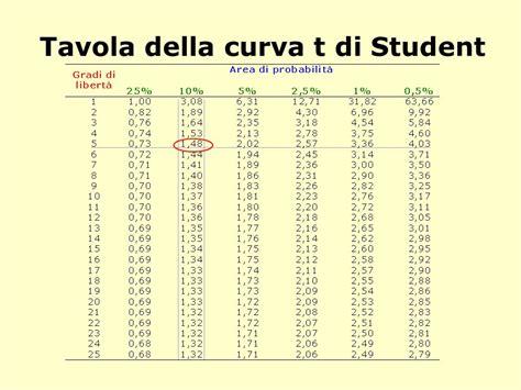 tavola della t di student lezione b 4 biginissimo su stima per intervalli e prova
