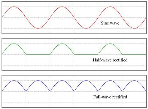 wave pattern definition wave wikipedia