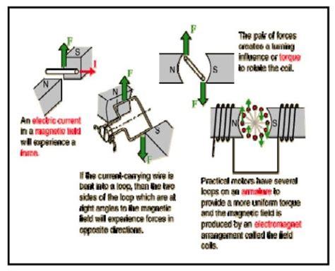 motor listrik dunia listrik