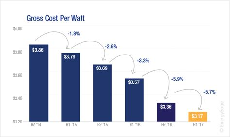 solar energy panel cost 2017 average cost of solar panels in the u s energysage