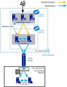 Domain Directory Install A Replica Domain Controller In Azure Microsoft Azure