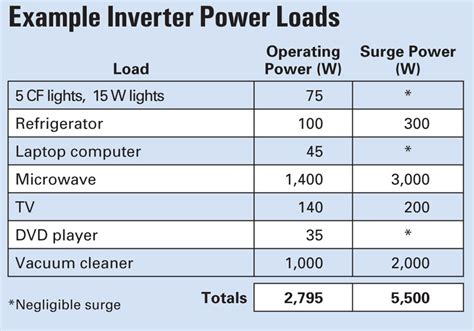 grid inverter sizing home power magazine