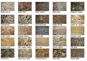 how much does granite countertops cost