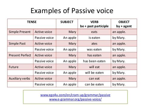 reading and writing iv passive voice