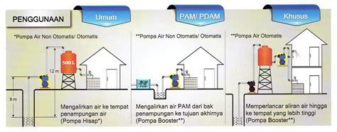 Pompa Air Panasonic Gl 75jxk Jual Pompa Sumur Dangkal 75 Watt Gl 75jak Otomatis