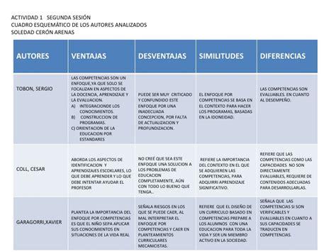 Diseño Curricular Por Competencias Sergio Tobon Presentaci 243 N1