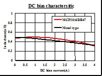 power inductor dc bias fdk developes the next generation high power inductors corresponding to the high current