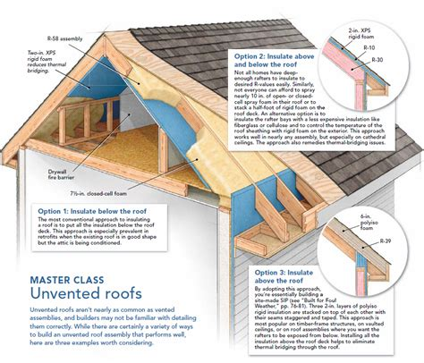 Ceiling Insulation Ratings by Ventilated Roof Ventilated Roof Underlay Membrane