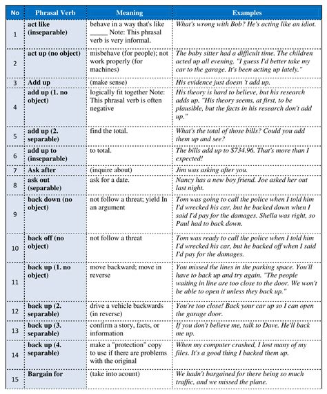 mas preguntas meaning in english forum learn english 450 common phrasal verbs in