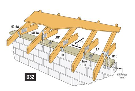 tie point roof construction facts about coastal construction moffitt builders