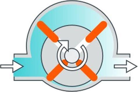 Zahnradpumpe Vorteile Nachteile by Overview To Positive Displacement Pumps Erold Compendium