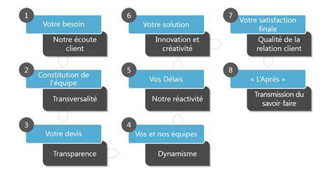 Cabinet Lamy Lexel by Votre Parcours Client Lamy Lexel