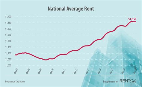 average rent price average rent how rent in cities like new york and san francisco changed