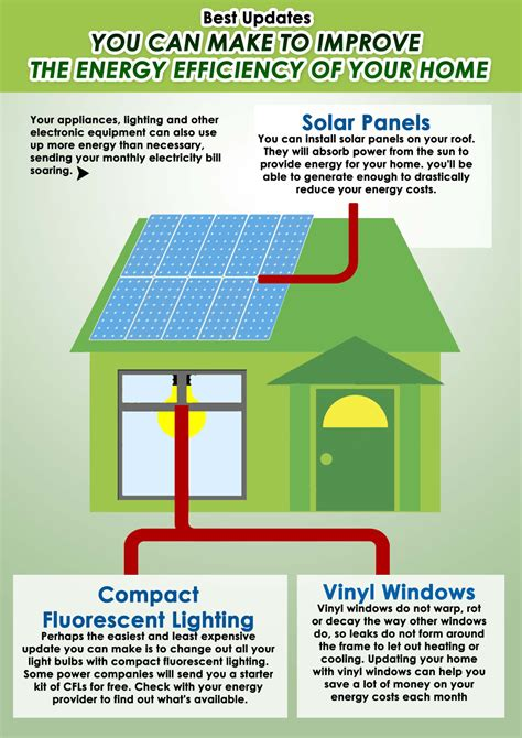 how vinyl windows improve the energy efficiency of your