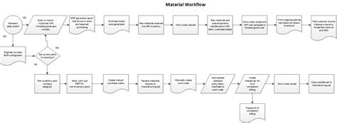 manufacturing workflow software manufacturing workflow software 28 images conceptdraw
