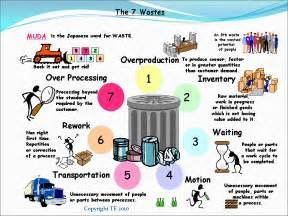 the seven wastes 7 mudas lean manufacturing tools