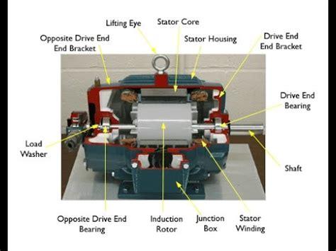 ac motors ac motor tutorial
