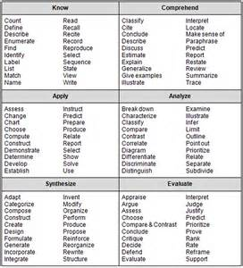 bloom s taxonomy highland literacy