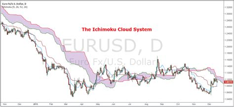 Ichimoku Swing Trading System Ride The Trend Until It S