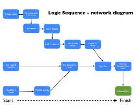 network diagram templates pert network diagram exles critical path method