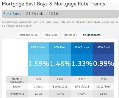 best buy mortgages best buy mortgages 21 october 2016