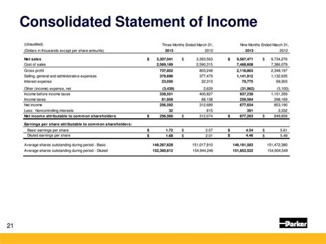 consolidated income statement template page 21