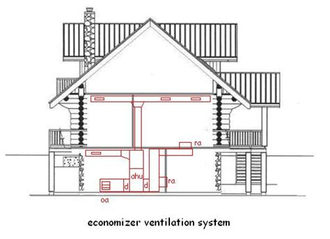 perfect home hvac design ventilation systems