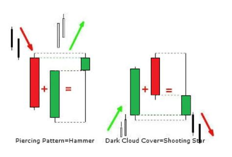 candlestick pattern stop loss price action trading course learn forex price action