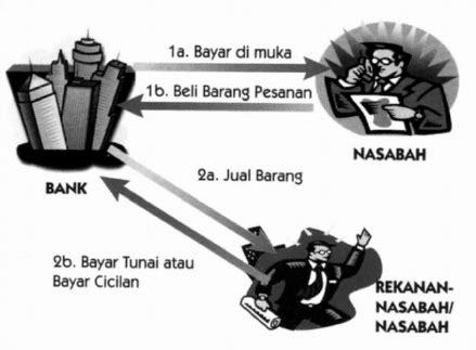 islamic banking teknik bagi hasil dengan prinsip