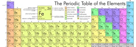 Periodic Table Elements Quiz by Periodic Table Of Elements Quizzes Periodic Tables