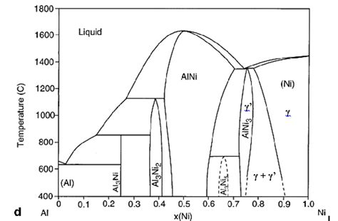 nickel phase diagram solved reproduced below is the aluminum nickel phase diag