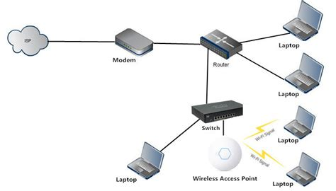 wireless access point vs router which one is right for you