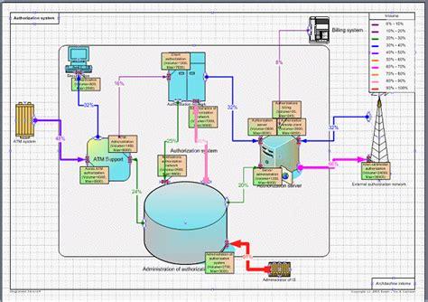 exemple de diagramme de processus visio dessin automatique avec visio 224 partir d une base de donn 233 es