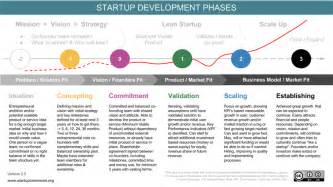 startup key stages previous versions startup commons global