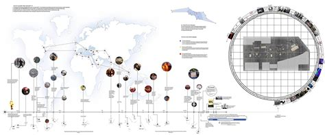 Landscape Architecture History Timeline Aa School Of Architecture Projects Review 2012