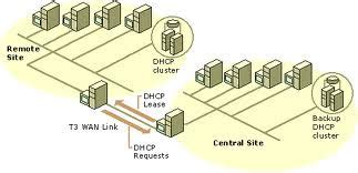 design criteria tmr computer networking solutions dhcp design guidelines in