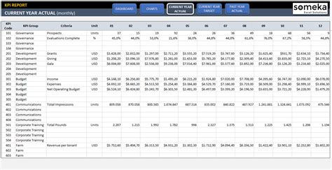 Kpi Setting Template kpi dashboard template excel template for professional
