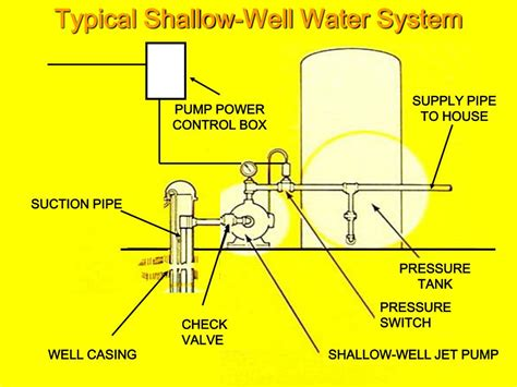 shallow well system diagram ppt household water systems powerpoint presentation id