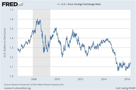 currency converter over time euro vs usd exchange rate graph
