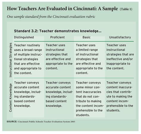 Teacher Beat looks at the push to devise teacher