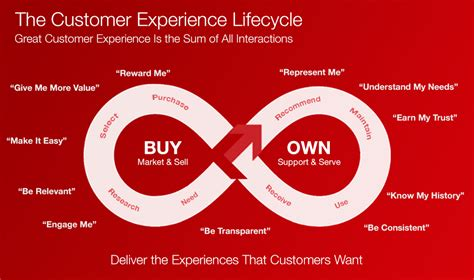 customer experience vs customer engagement a the art of engagement marketing delivering experiences