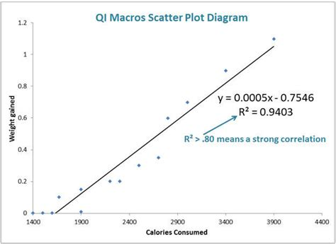 plot diagram exle scatter diagram graph exle image collections how to