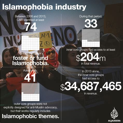 the islamophobia industry how the right manufactures hatred of muslims books how us groups spread via the islamophobia industry