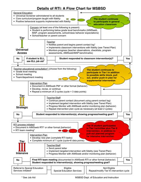 rti template rti flow chart in word and pdf formats