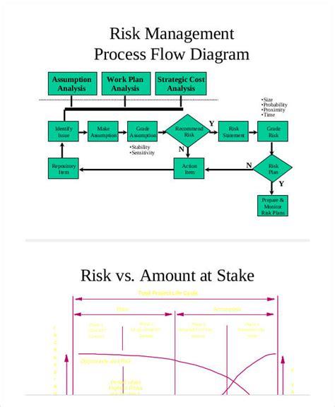 operational flow chart template 50 inspirational risk management flow chart template